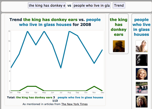 Trender graph - donkey ears vs glass houses - new york times API search