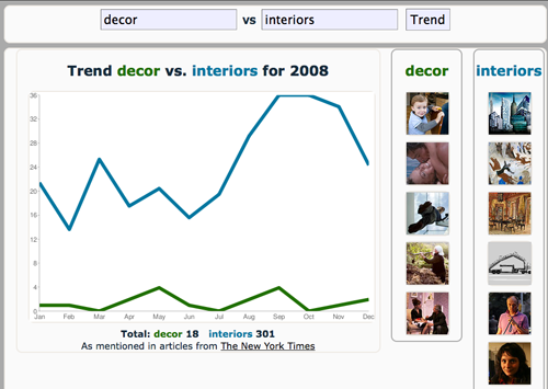 Trender graph decor vs interiors