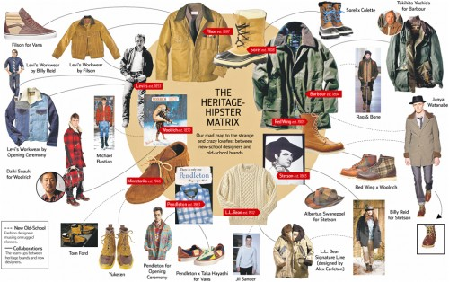 heritage hipster fashion matrix